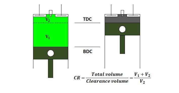 نسبت ضریب تراکم موتور خودرو- مکمل سوخت